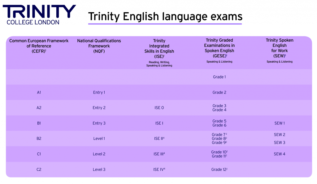 trinity-GESE-2